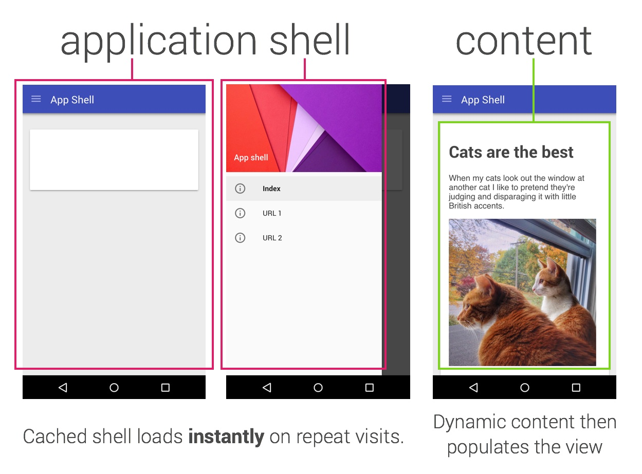 App Shell Separation of HTML, JS and CSS shell and the HTML Content