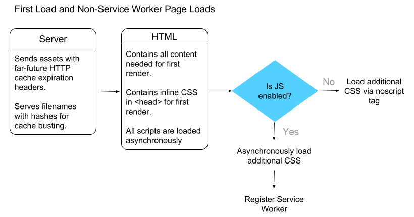 Diagram of the First Load with the App Shell