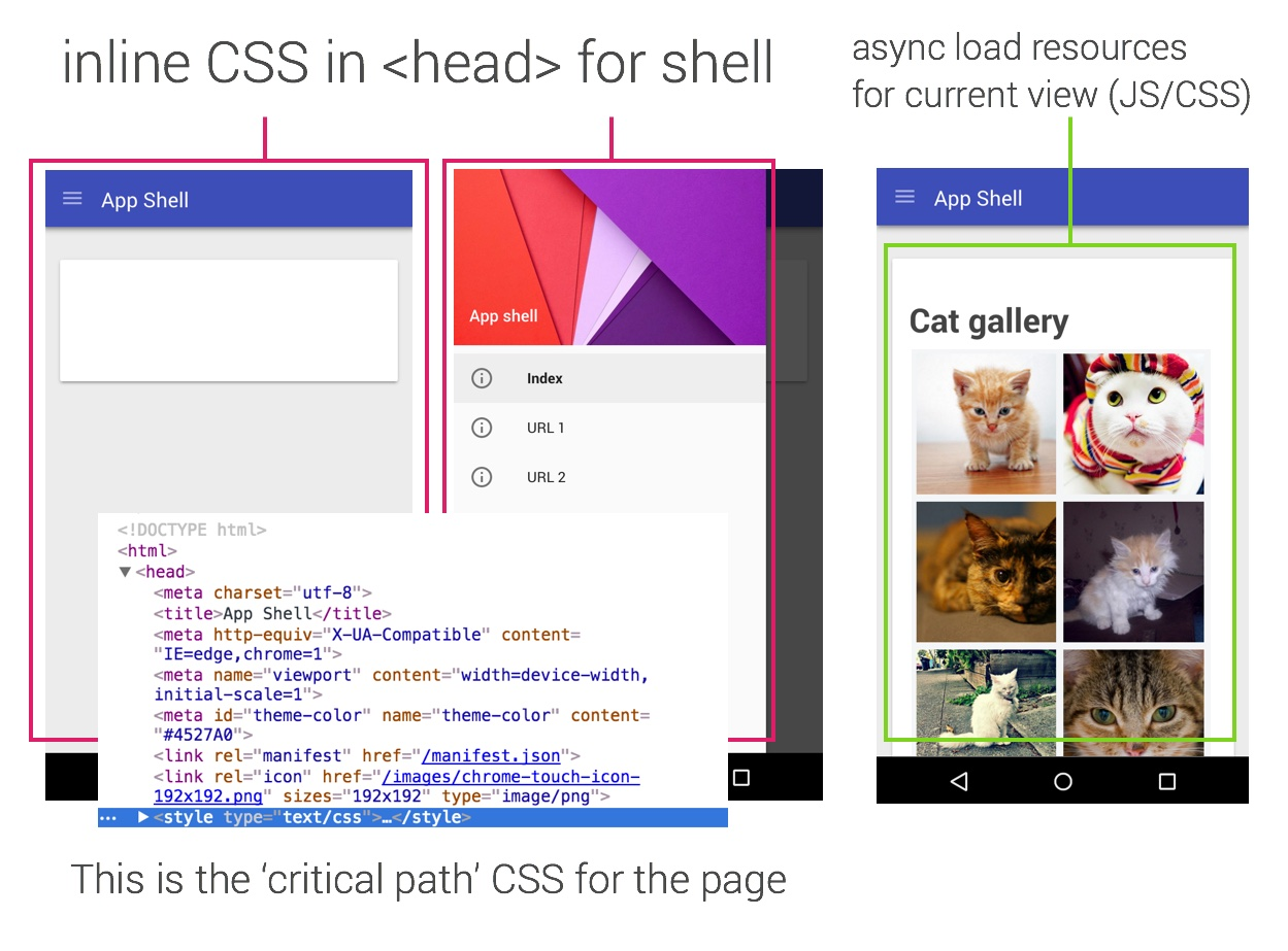 App Shell for Content