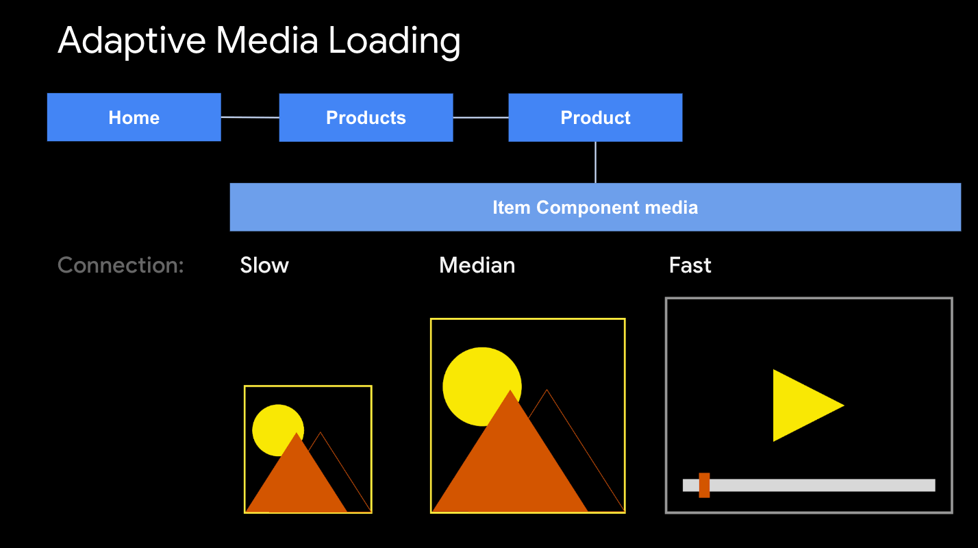 adaptive media loading - serving low resolution images on slow connections
