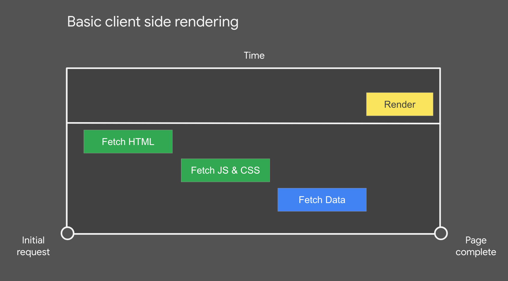 Basic client-side rendering