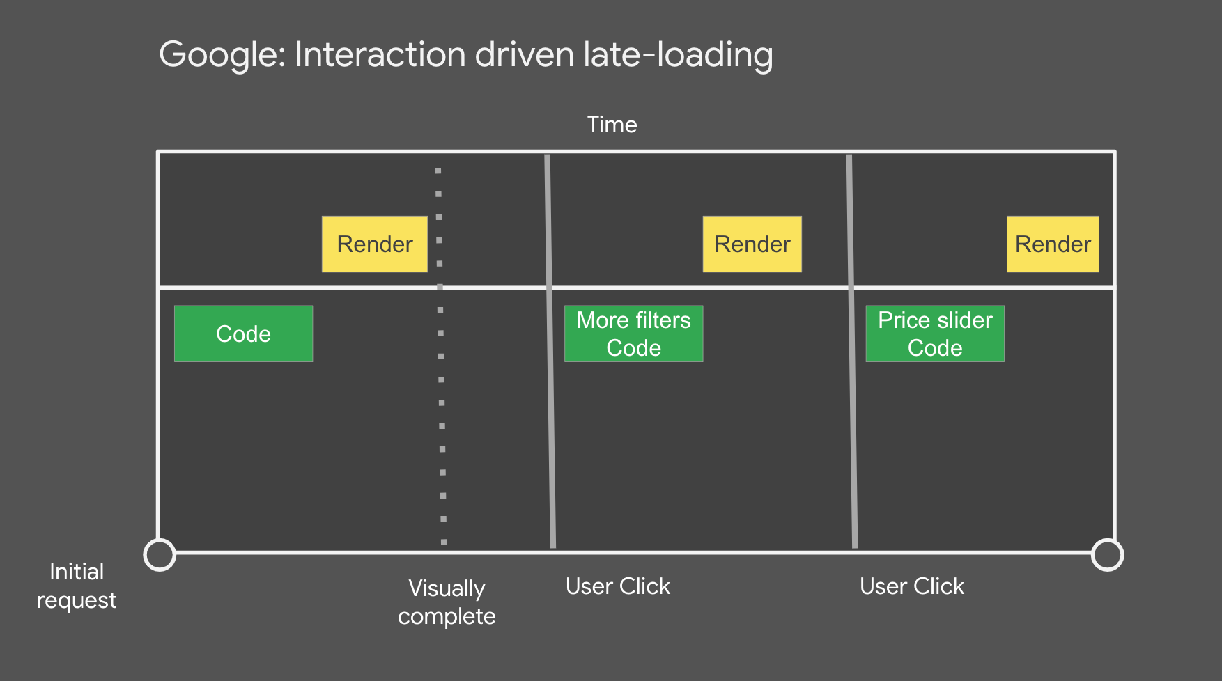 Interaction driven late loading