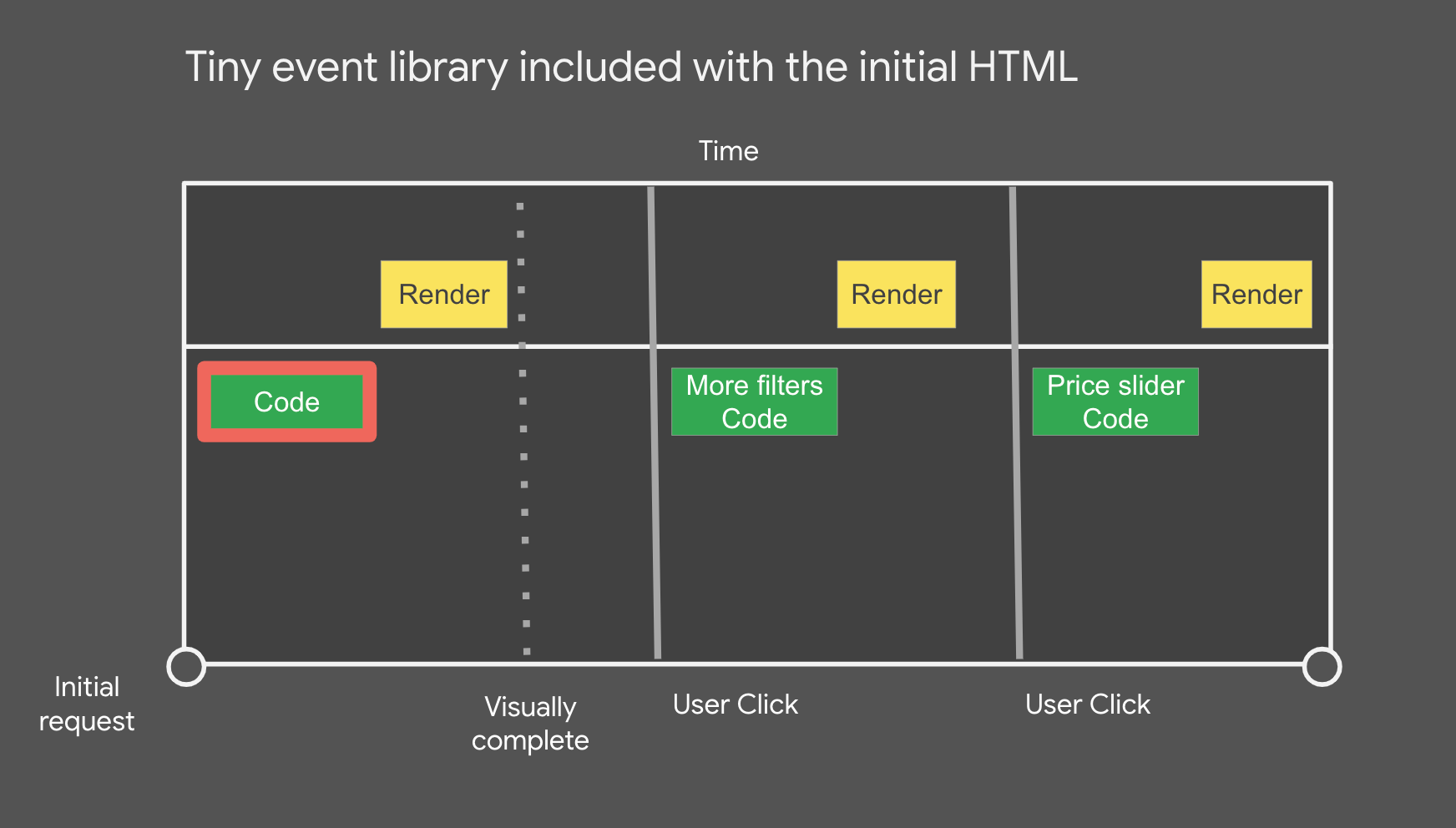 Tiny event library included with the initial HTML