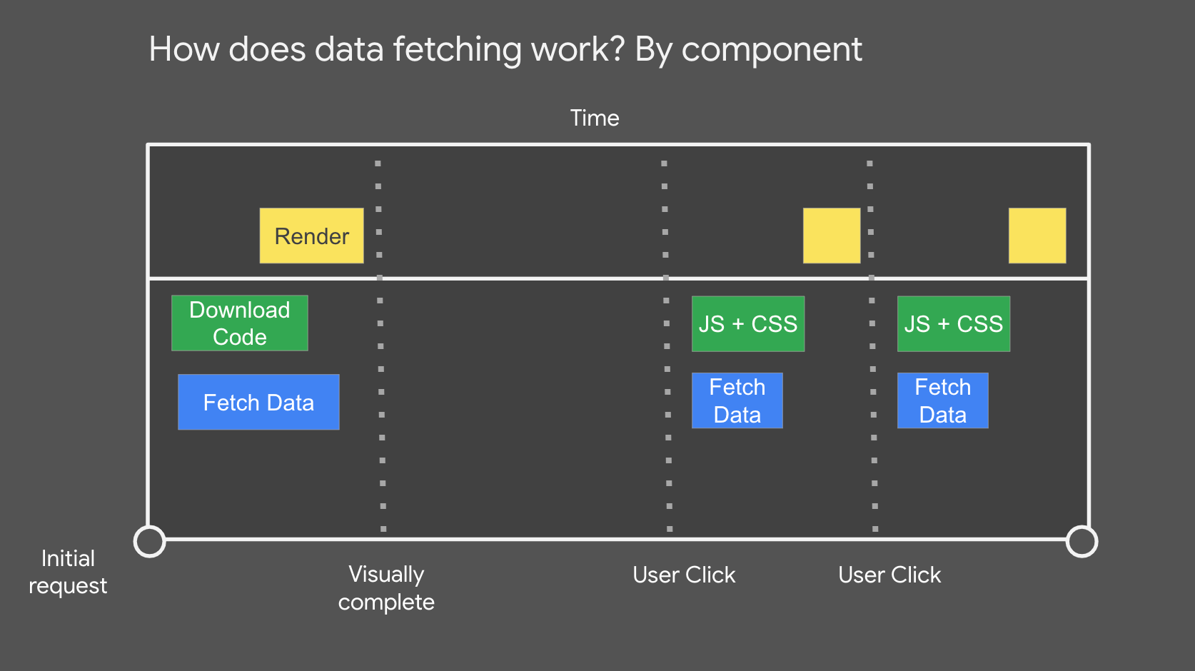 How does data-fetching work? By component