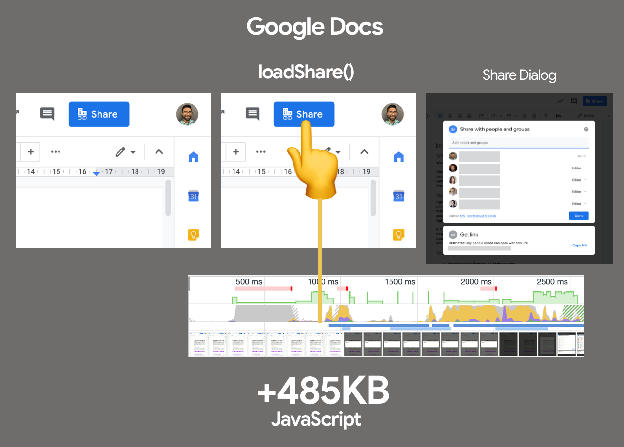 Clicking a Share button in Google Docs triggers a download of code needed for this highly interactive feature. It weighs in at 500KB of script, which is better loaded on-demand rather than eagerly with the rest of Google Docs on page load