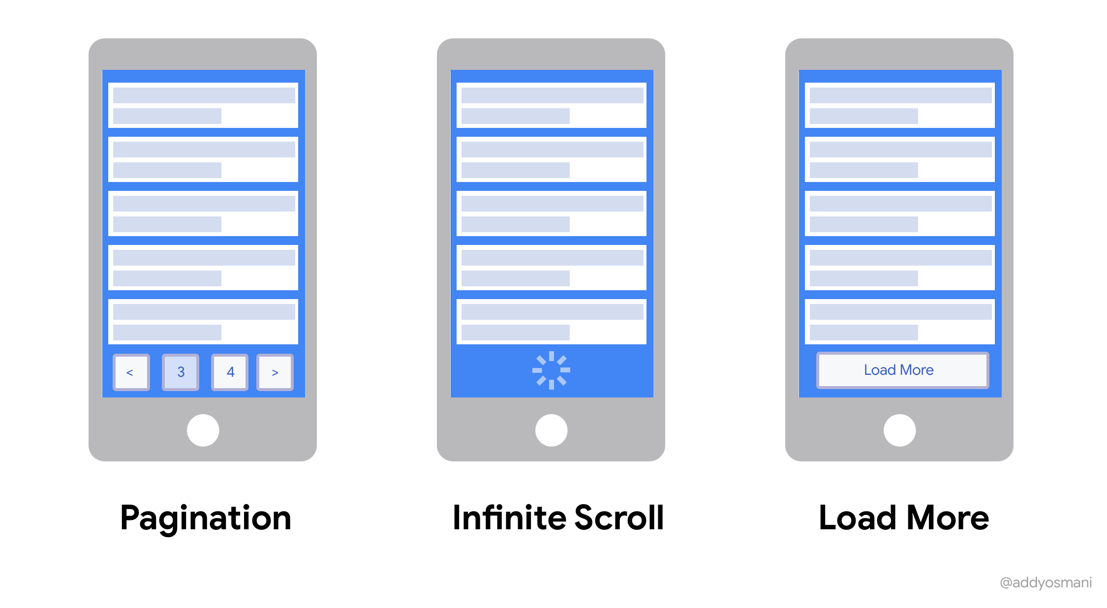 A comparison of infinite scroll vs. pagination vs load more