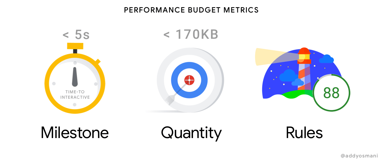 metrics for performance budgets