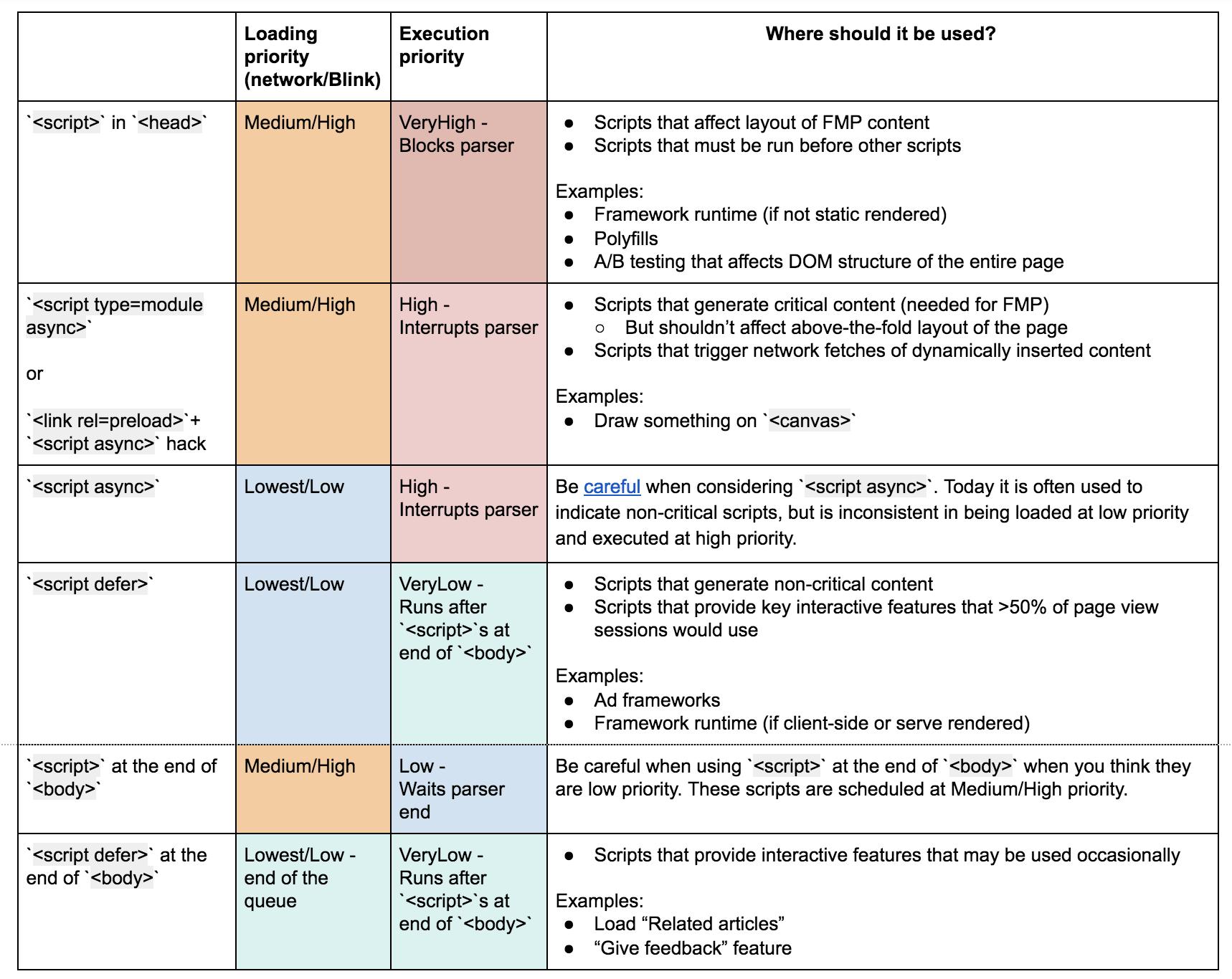Dev Channel – Medium
