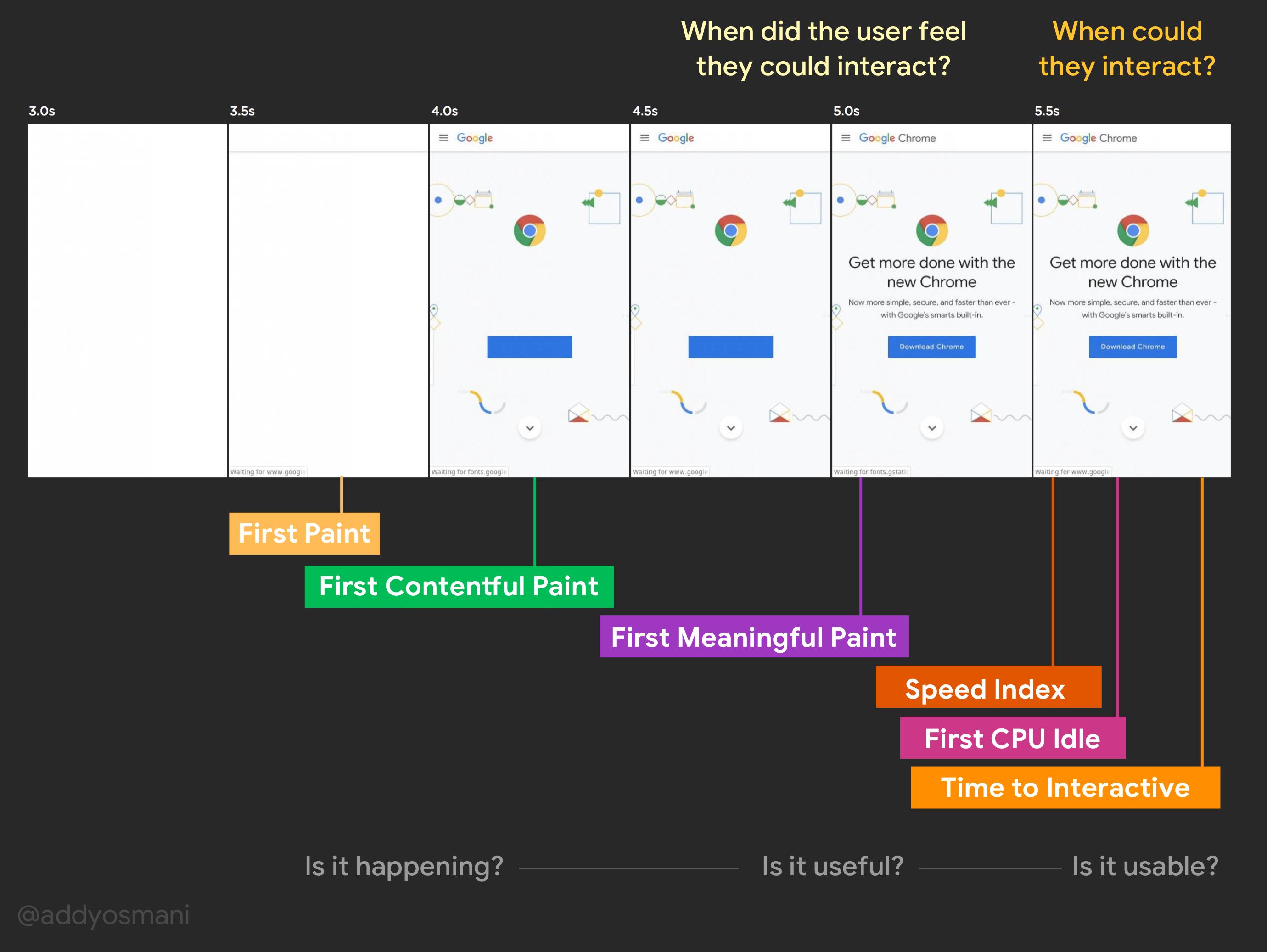 Web Page Usability Matters